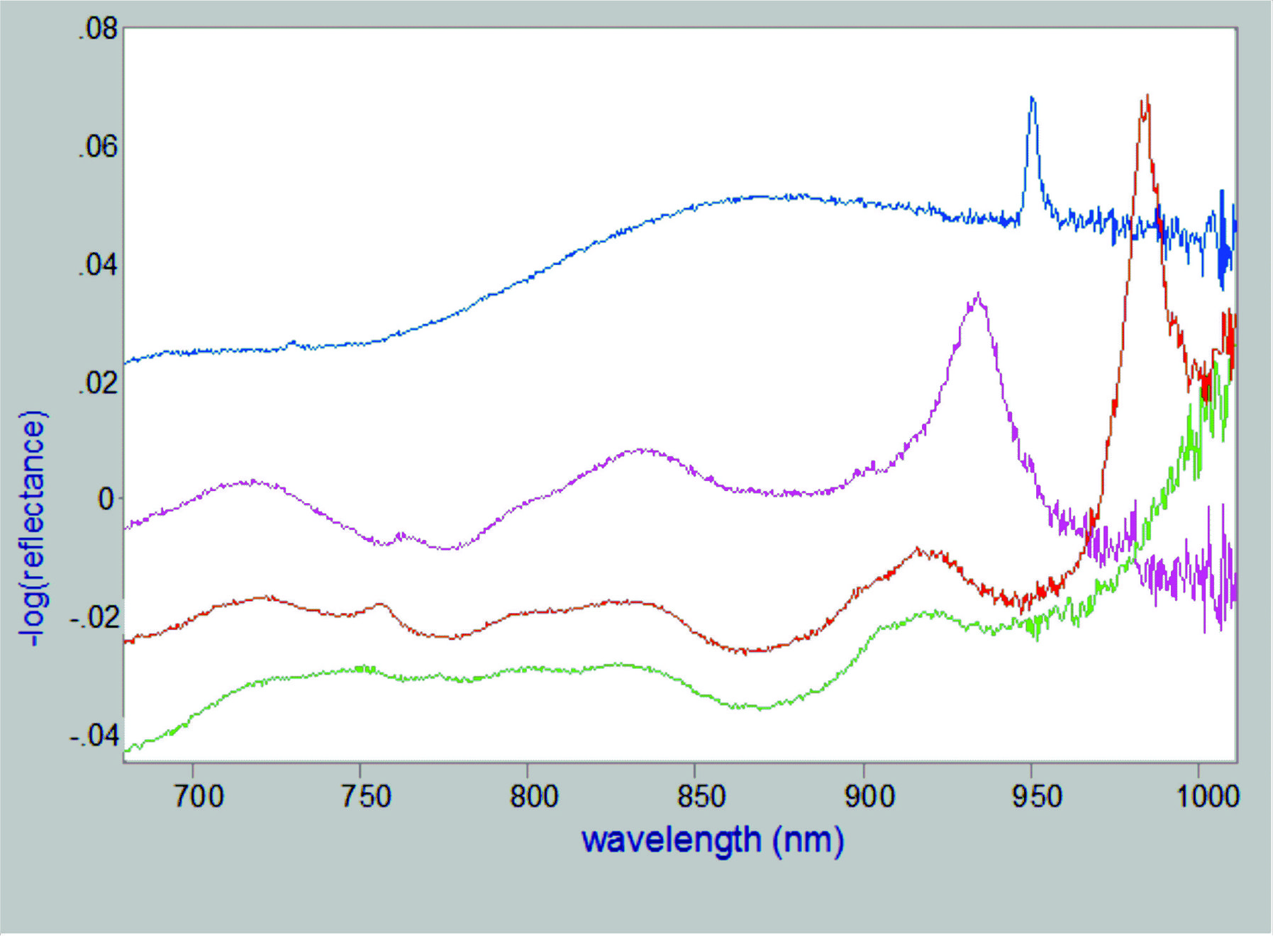 Home Fiber Optic Probe Diagram Nir Reflection Spectra Of 4 White Powders Held In Polyethylene Bags Measured With New Single Led Broadband Light Source And